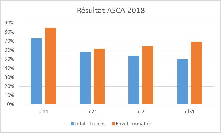Asca 2020